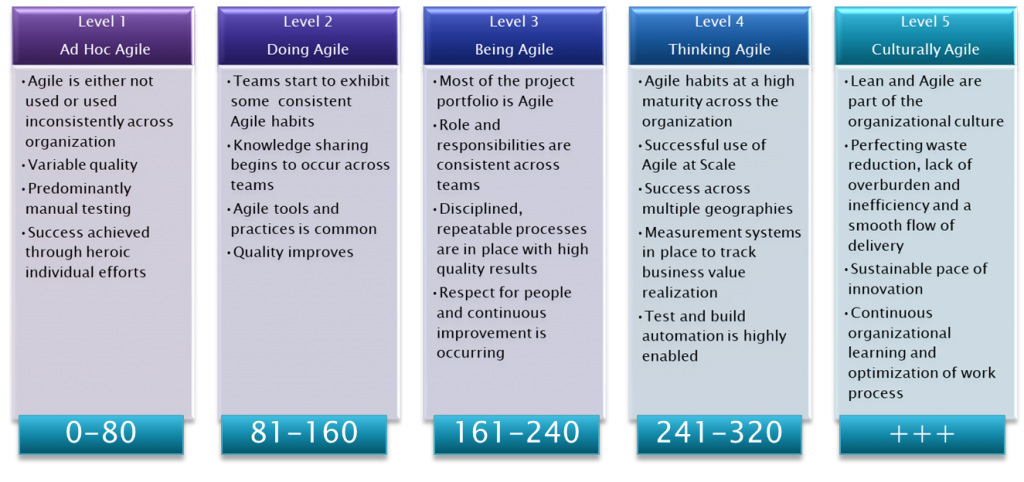 How Agile Are You Free Agile Maturity Assessment Cape Project