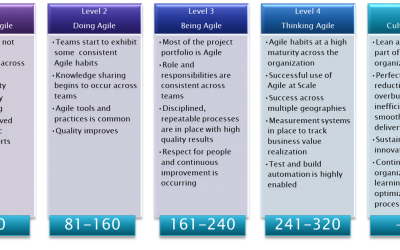 How Agile are you? Free Agile Maturity Assessment