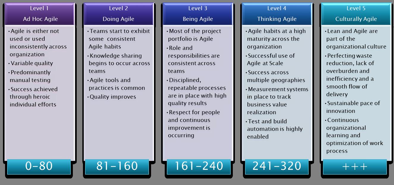 Agile Courses Cape Project Management Inc